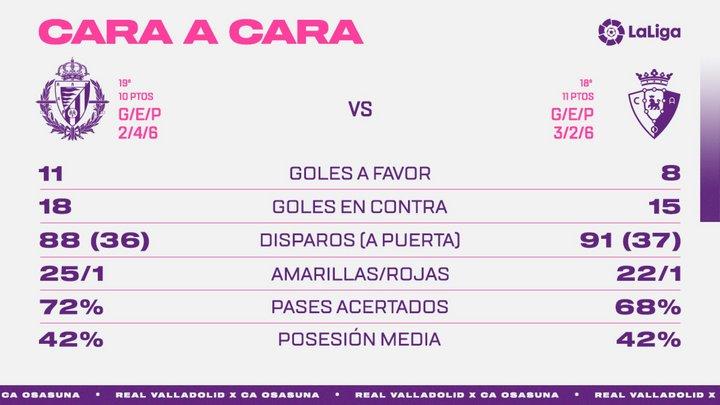 Real Valladolid C.F. - C.A. Osasuna. Viernes 11 de Diciembre. 21:00 - Página 2 Face-To-CAO