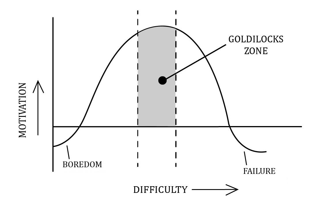 goldilock graph