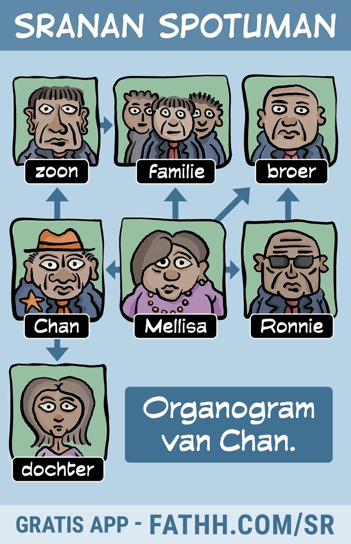 Sranan Spotuman : OrganoChan