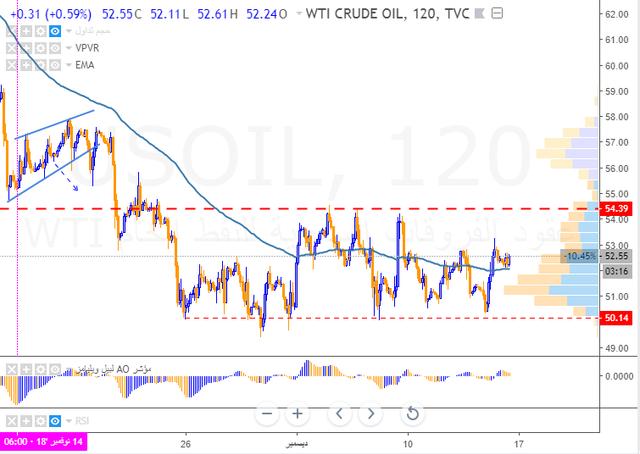 رد: Oil