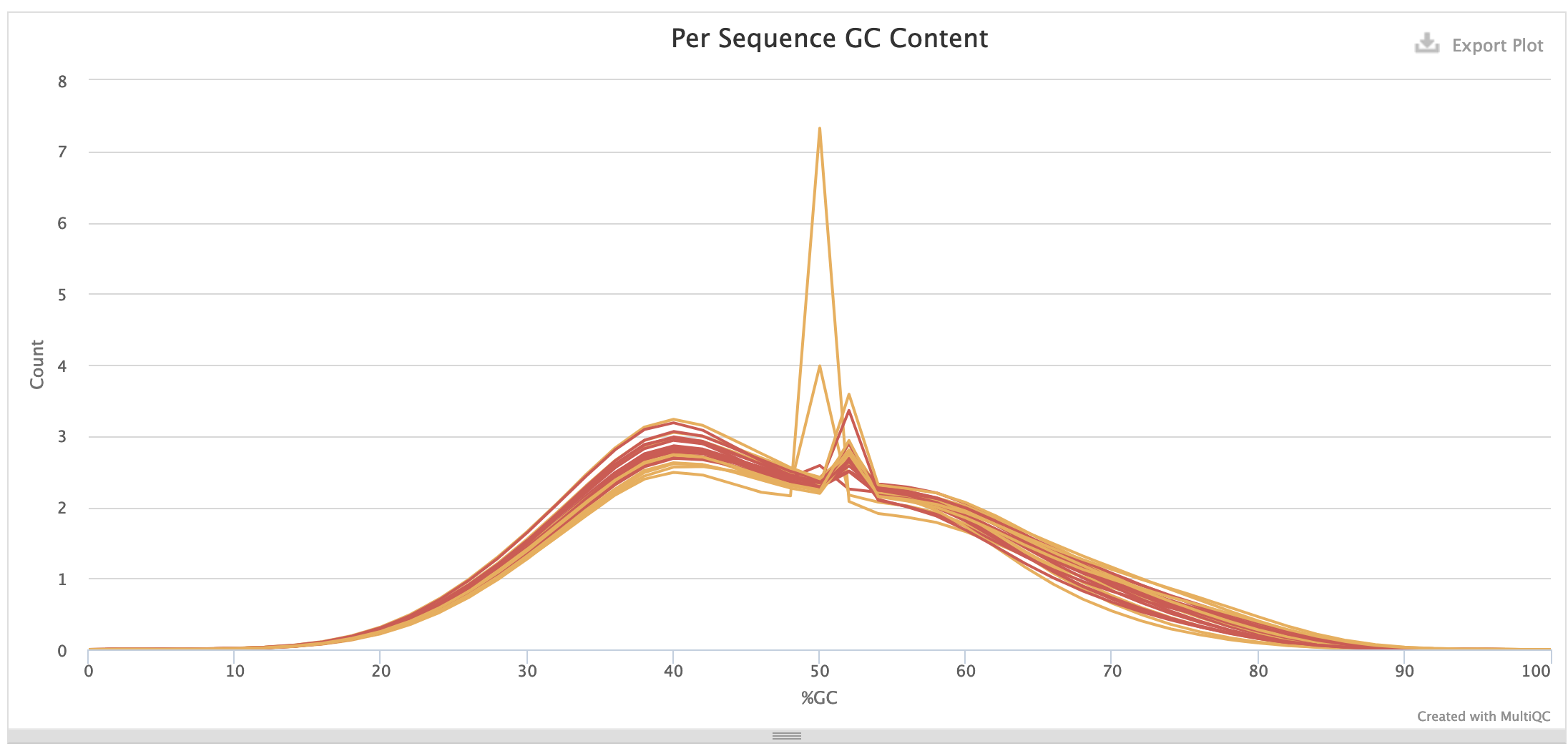 Example of GCcontent MultiQC distribution for huamn neuron samples before adapter removal