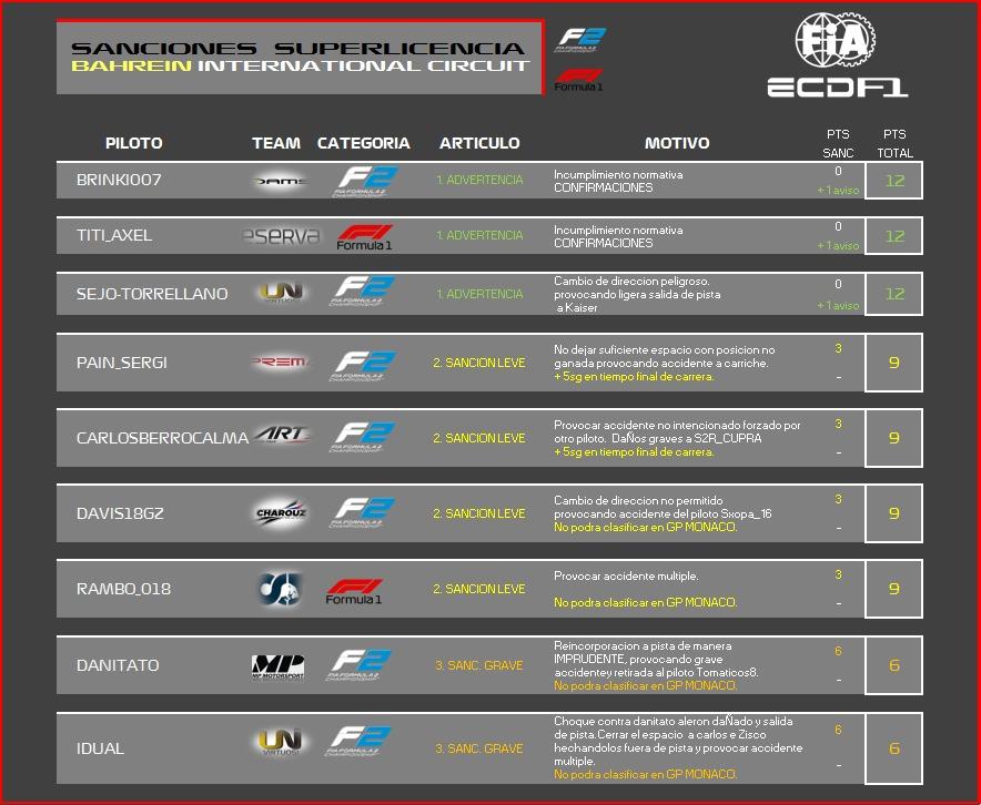 [F2A / F2B PS4] Sanciones post-carrera GP Bahrein Image