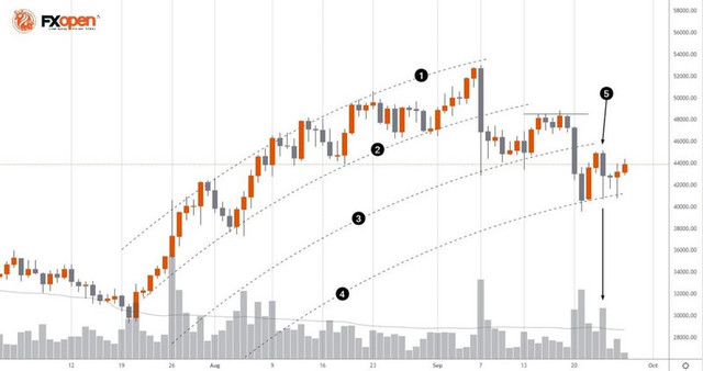 FXOpen Daily Analytics forex and crypto trading - Page 5 FXOpen-telegram