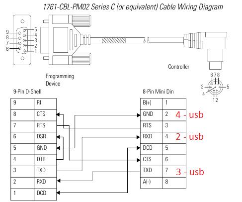 1761-CBL-PM02-AB