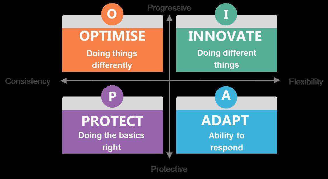 Business Resilience Quadrant
