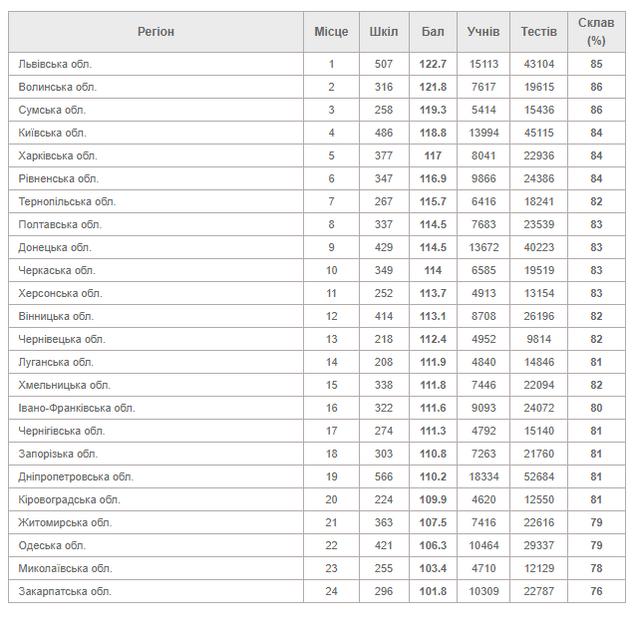 14bf737b27383c06fa25cd11a23cfbb9 - За результатами ЗНО 2021 Житомирська область знову в останній п'ятірці рейтингу