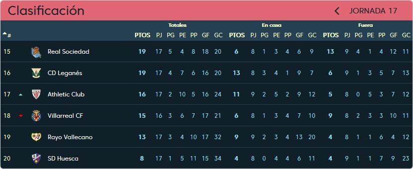 Real Valladolid - Rayo Vallecano. Sábado 5 de Enero. 13:00 Clasificacion-jornada-17