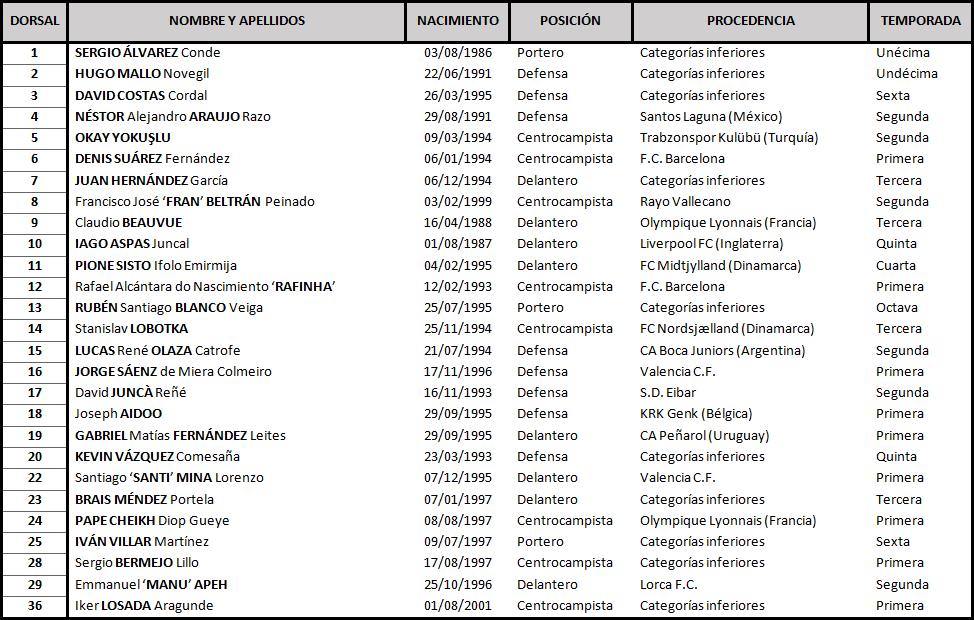 Real Club Celta de Vigo - Real Valladolid C.F. Viernes 29 de Noviembre. 21:00 TABLA-Celta-1