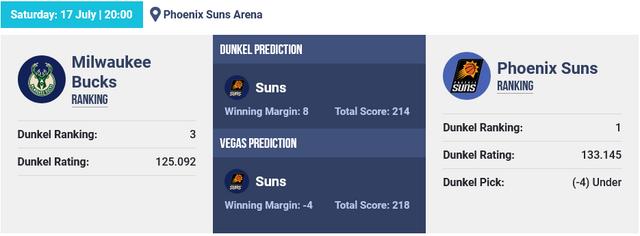 Screenshot-2021-07-17-at-06-43-29-NBA-Basketball-Picks-The-Dunkel-Index