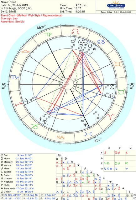 astro-2gw-chart-hr-30500-298413