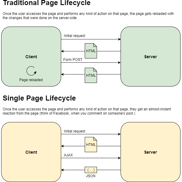 Traditional Workflow of a Website vs Single-Page Application