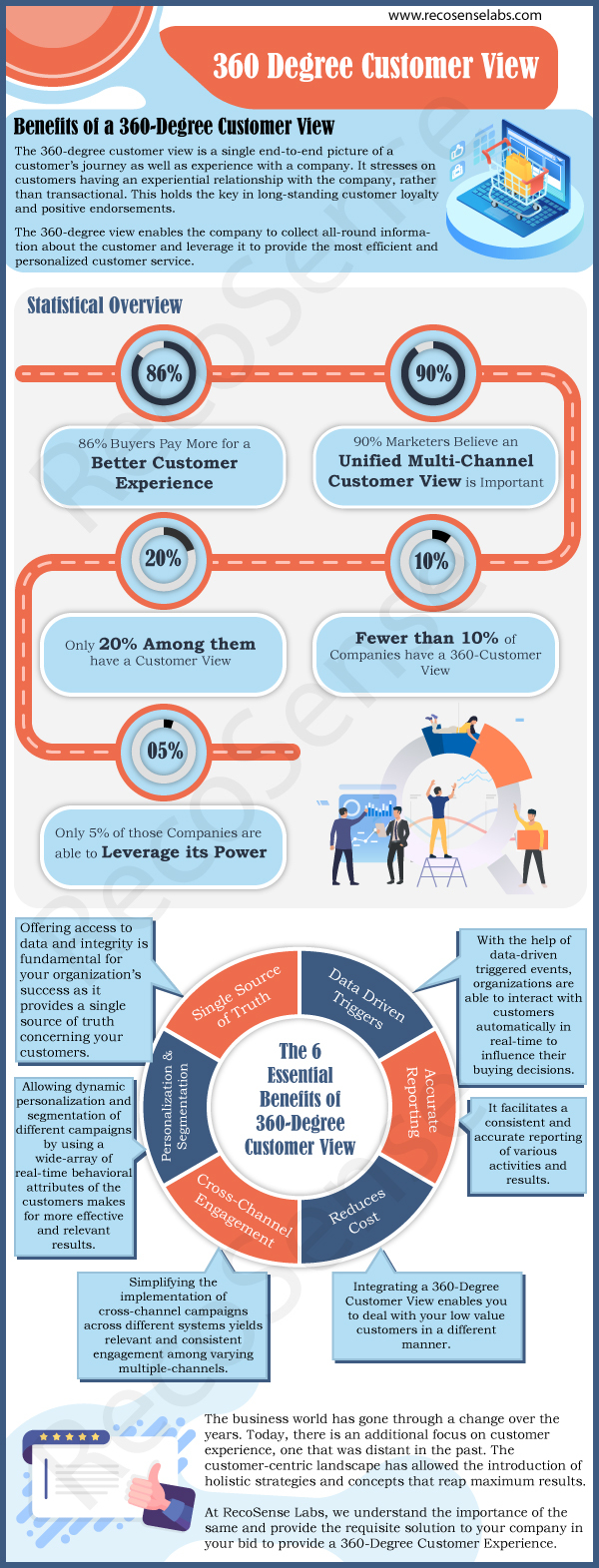 360-degree customer view infographics