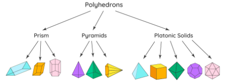 What is the Meaning of 'Regular Polyhedron' in Mathematics?