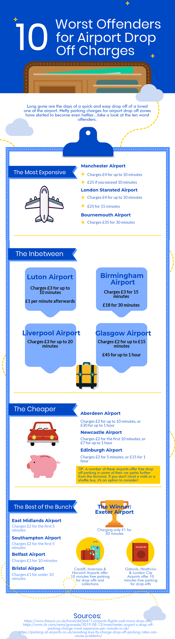 https://i.ibb.co/9477k05/Rip-off-Drop-Off-Airport-Parking-Infographic.png