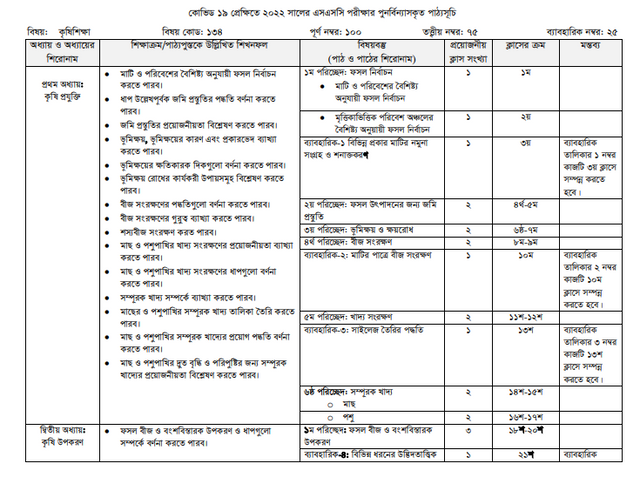 SSC Agriculture Education Short Syllabus 2022 PDF Download
