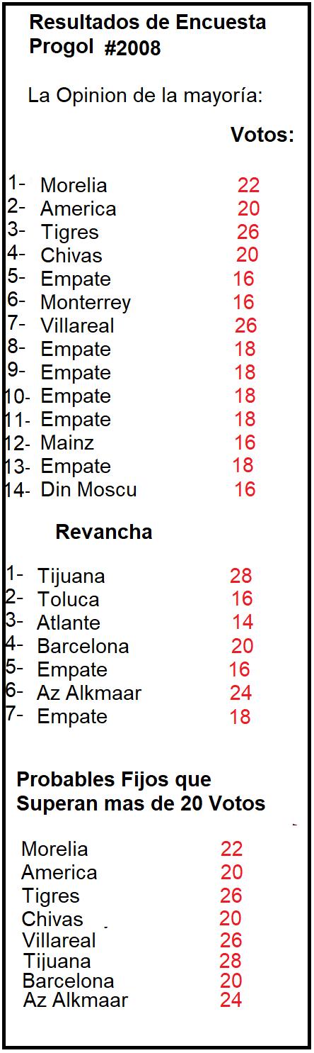Resultado-Encuesta-Progol-2008