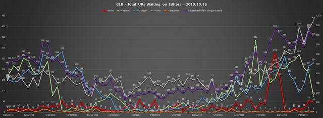 2019-10-16-GLR-UR-Report-Total-URs-Waiting-On-Editors