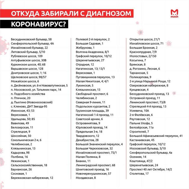Карта распространения коронавируса по Москве 2020 коронавирус