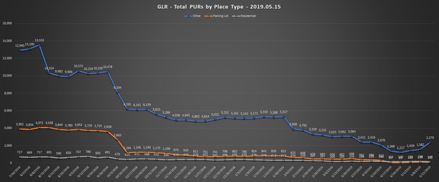 2019-05-15-GLR-PUR-Report-Total-PURs-by-Place-Type-Line-Chart