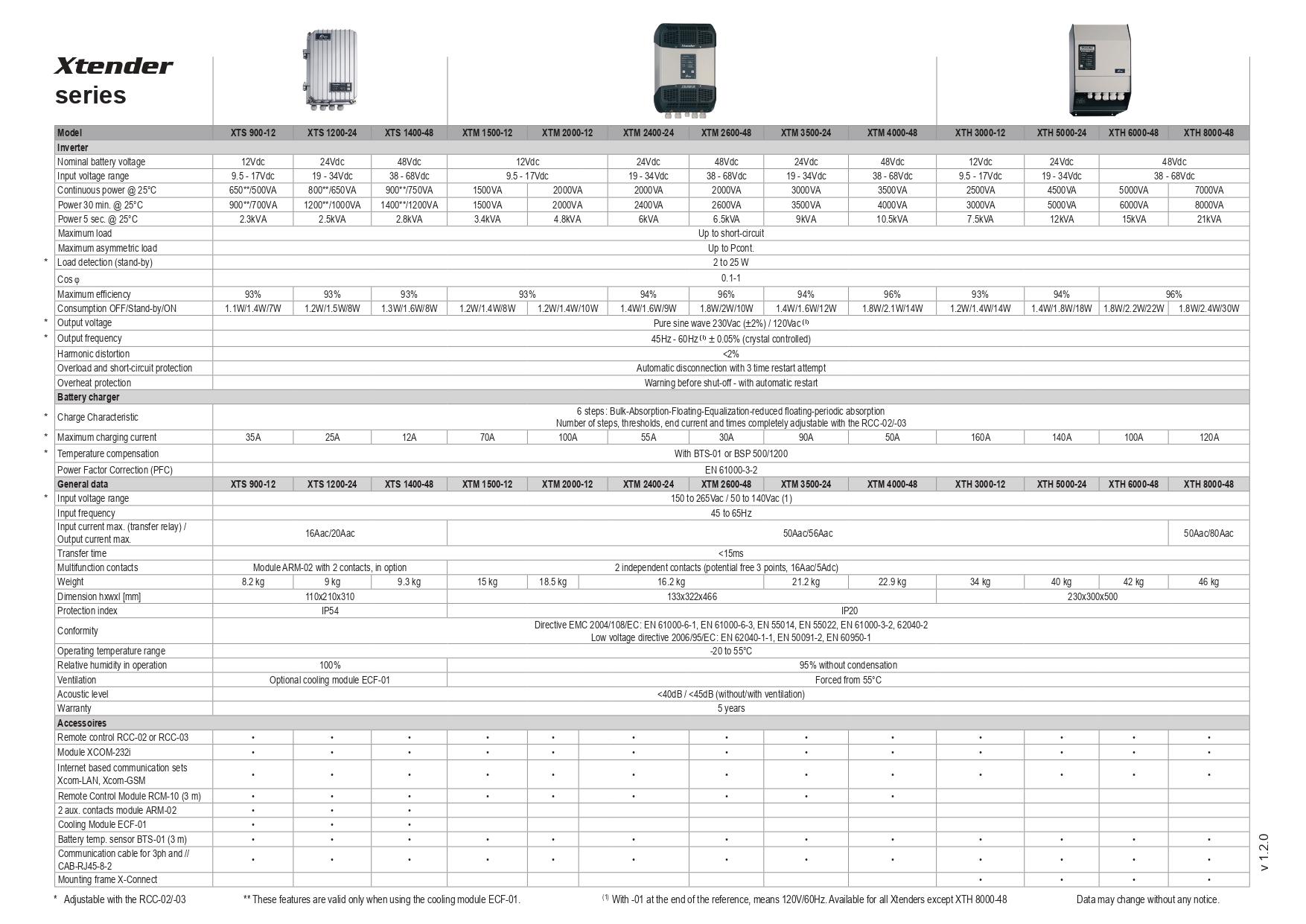 datasheet-xtender-series-en-page-0001