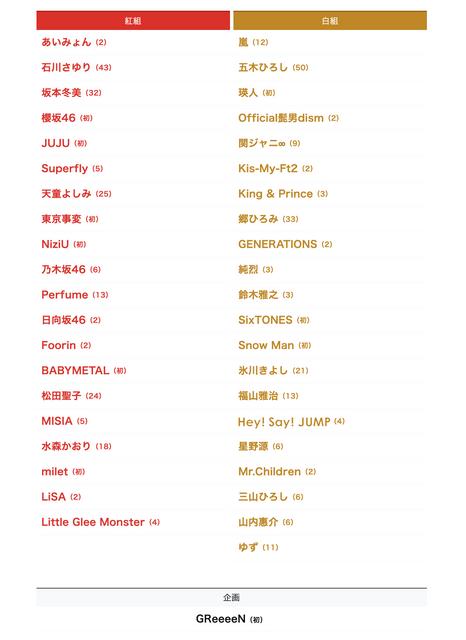 2020年第71回NHK紅白歌合戦名單於今日公開 Image