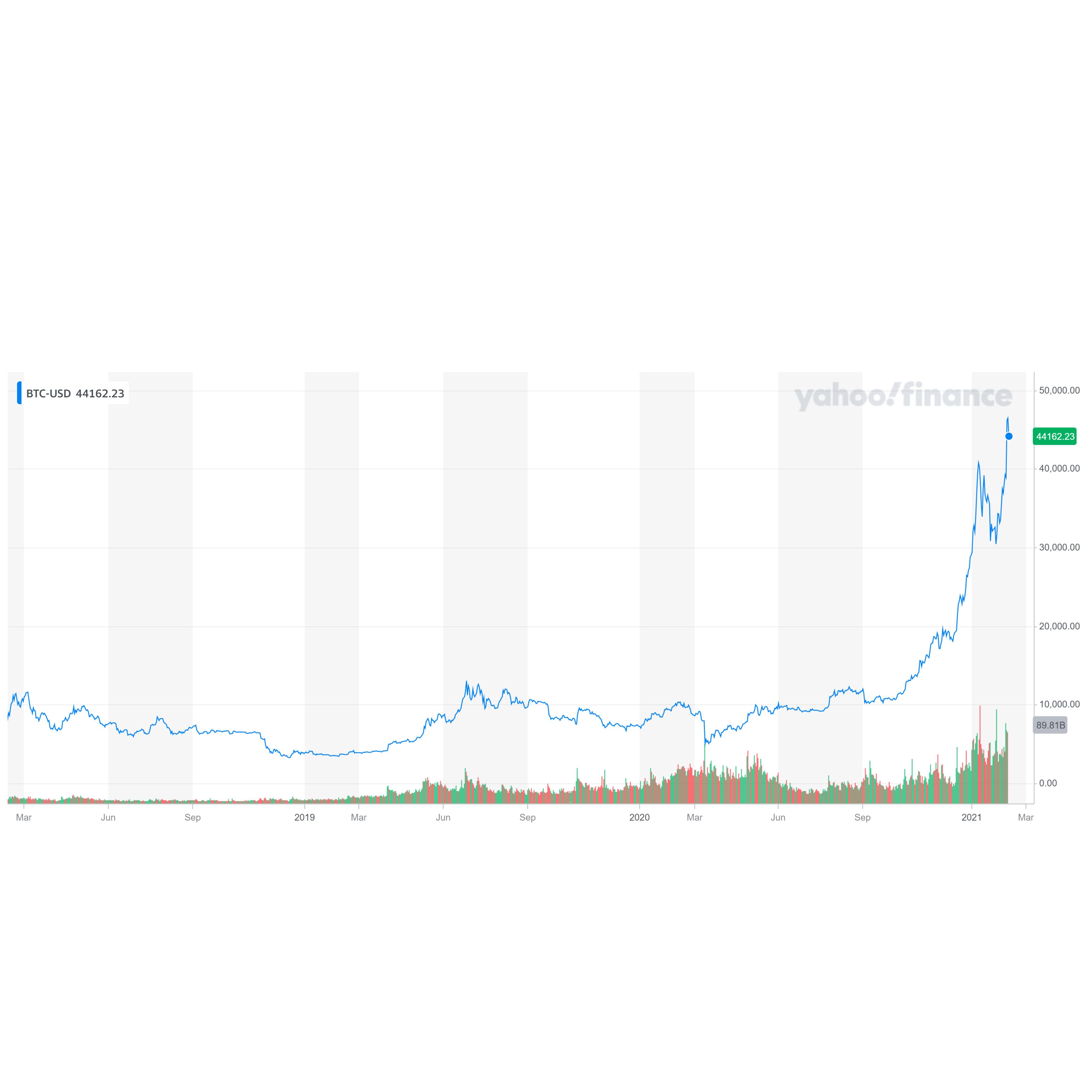 "BTC-USD-Yahoo-Finance-Chart"" border=""0"