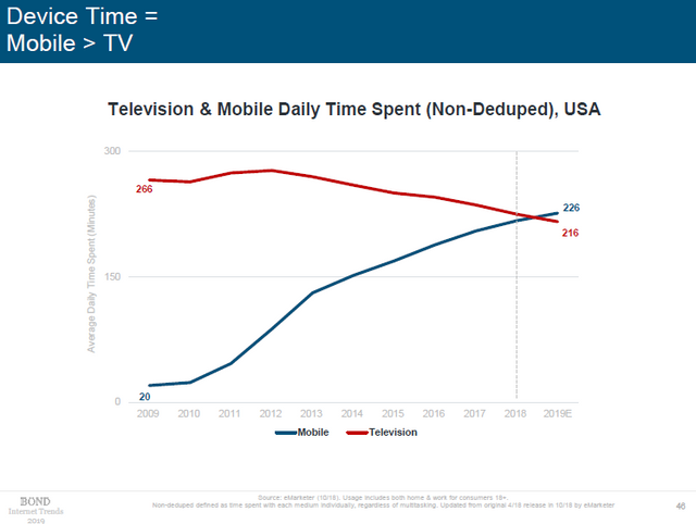 image from 2019 internet trends report comparing mobile to tv time