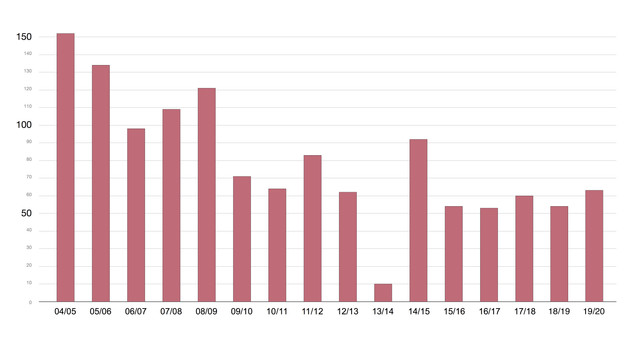 Graph-1-RTE-NSO-copy