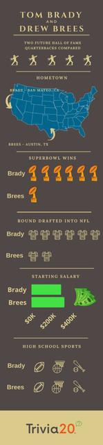 Tom Brady Drew Brees Infographic