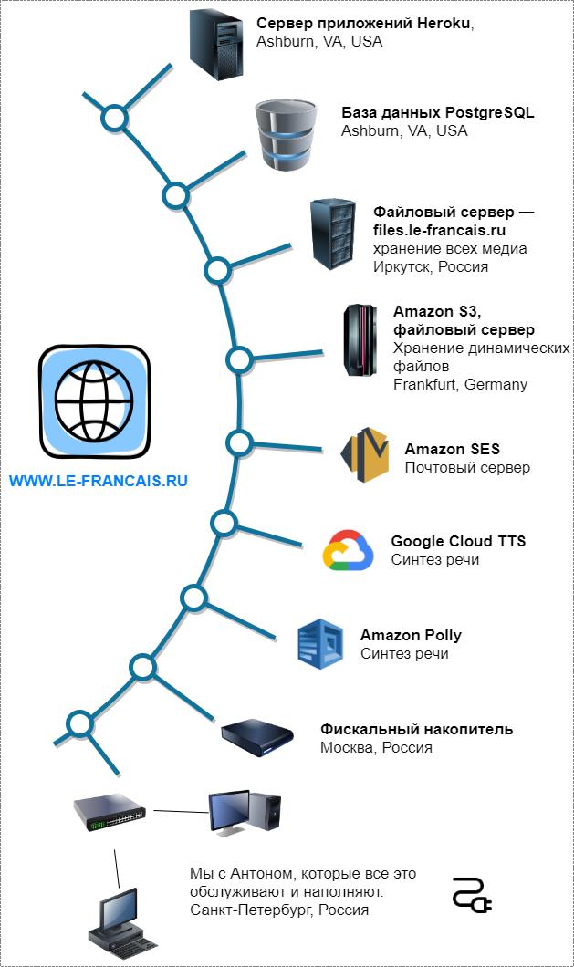 Платные сервера и сервисы ke-francais.ru