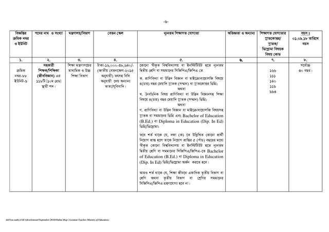 BPSC Assistant Teacher Job Circular page 006