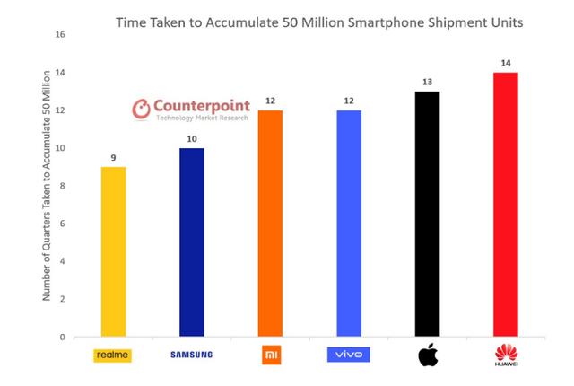 Counterpoint-waktu-yang-dibutuhkan-oleh-vendor-smartphone-untuk-capai-50-juta-pengiriman
