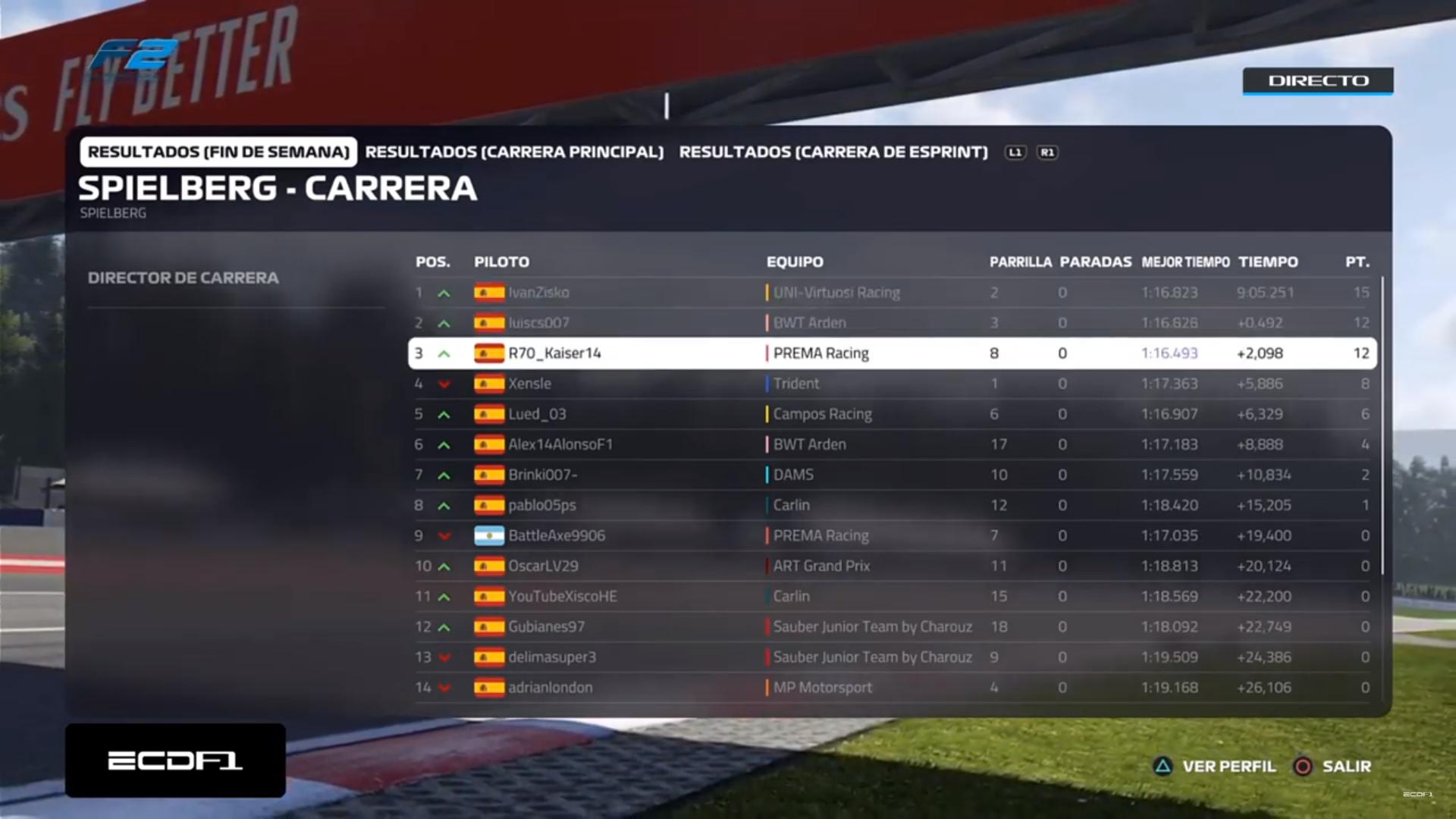 [F2 PS4] Resultados Gran Premio de Austria (Ronda 2) Image