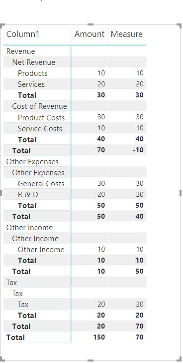 Profit Loss on Matrix Table in power BI