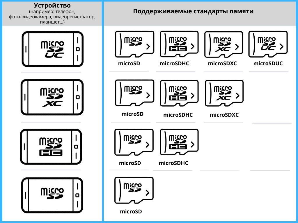 Cпецификация-совместимости-microSD-microSDHC-microSDXC-microSDUC