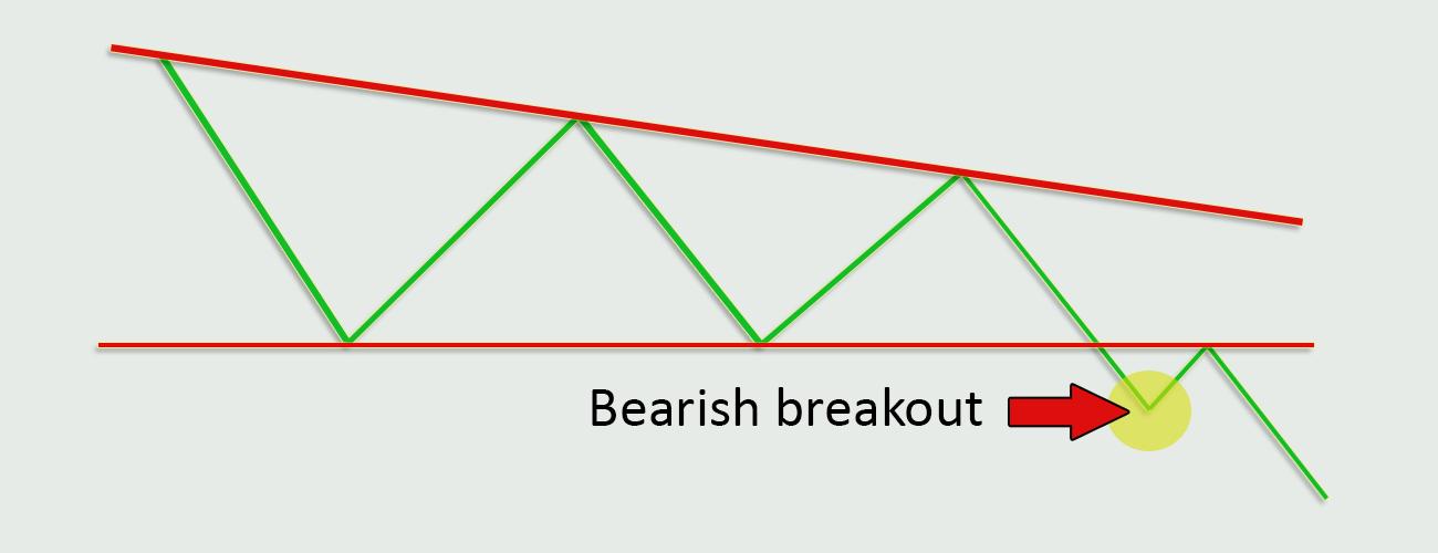 Forex-Trading-Strategies-Bearish-Breakout-Strategy-Profiti-Xpedia