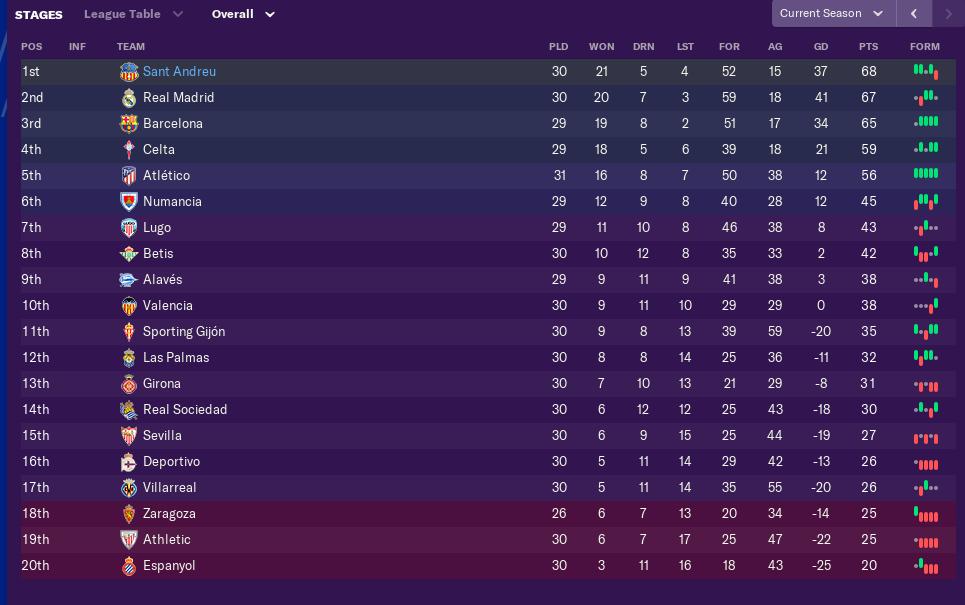 march-league-table