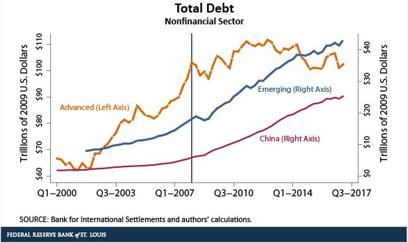 China borrowing relative to EM