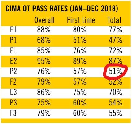 cima p2, cima pass rates, cima student, cima exam preparation, cima management level, cima exams, cima objective test