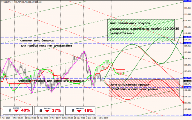 Аналитика от ForexChief - Страница 15 06-12-19-USDJPY