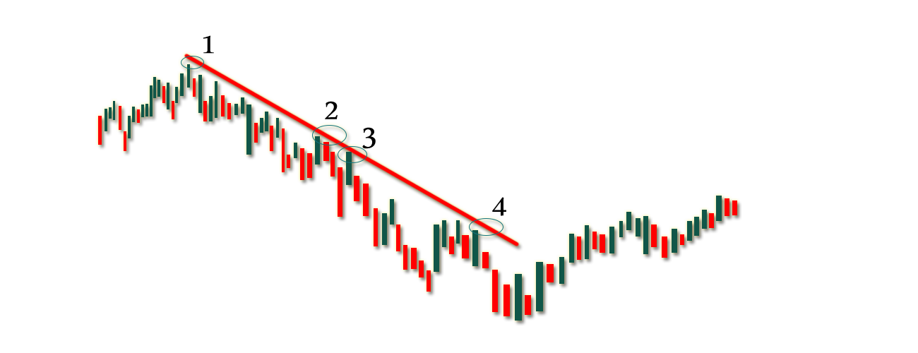 Downtrend-Line-Sample-Profiti-Xpedia