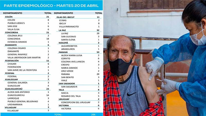 ENTRE RÌOS: Descenso de casos de coronavirus en la provincia: reportaron 206 positivos