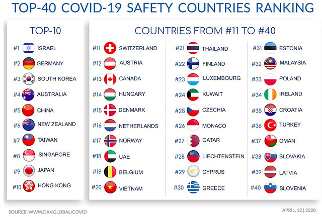 CORONAVIRUS-Updates, discussion, etc - Page 3 CV-safest-countries