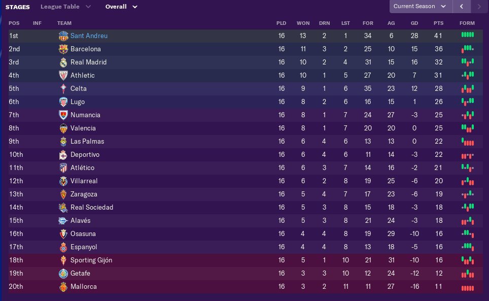 december-league-table