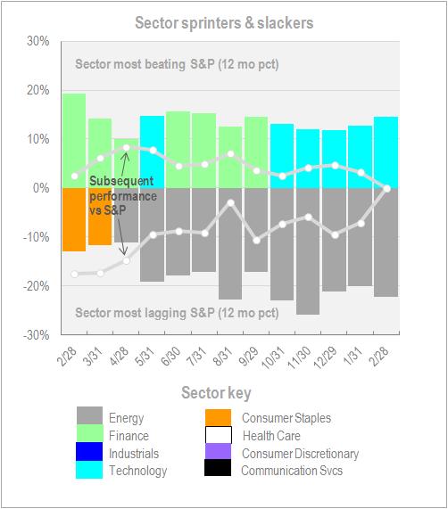 Sector Sprinters Slackers Feb 28 2018
