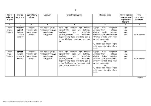 BPSC-Non-Cadre-Job-Circular-2019-PDF-page-006