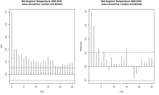 CET-1659-2020-ARIMA-auto-correlationer