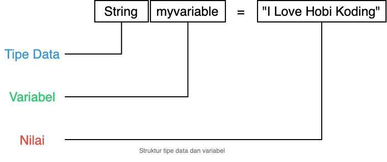 Struktur Variabel dant tipe data