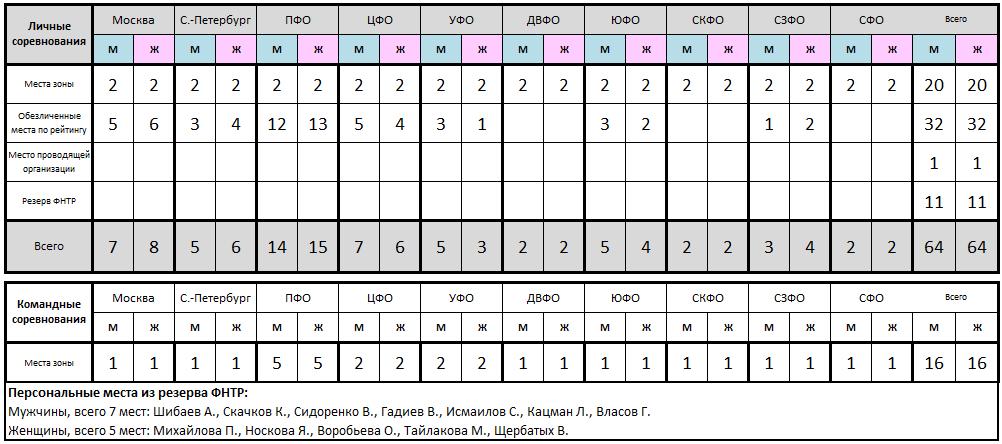 Чемпионат России - 2020! Анонс 2020-02-03-16-02-49