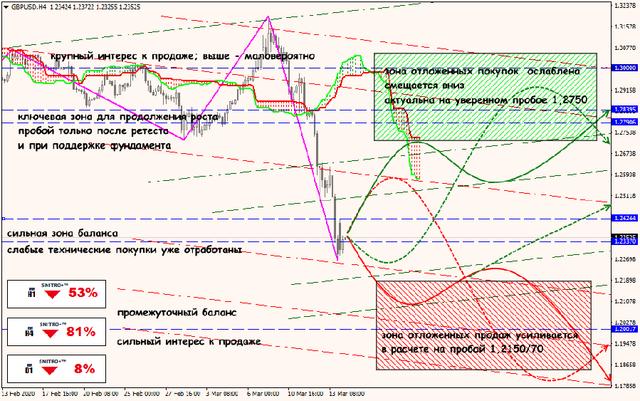Аналитика от ForexChief - Страница 16 16-03-20-GBPUSD